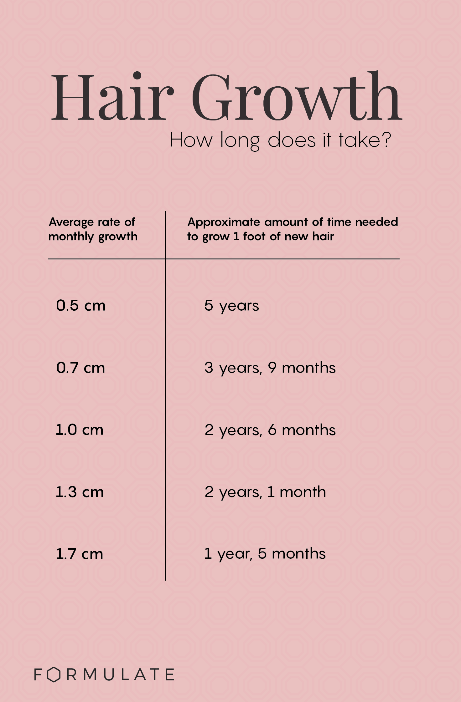infographic chart to display timelines of hair growth. Chart displays monthly rate of growth needed for hair length of 1 foot.